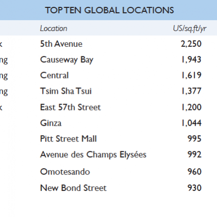 top ten global locations